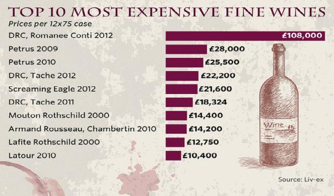 Finanza e Fine Wines