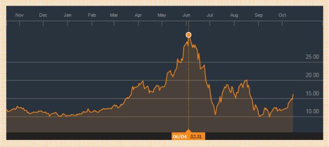 Andamento del titolo Qiming alla borsa di Shenzen negli ultimi 12 mesi (Bloomberg)